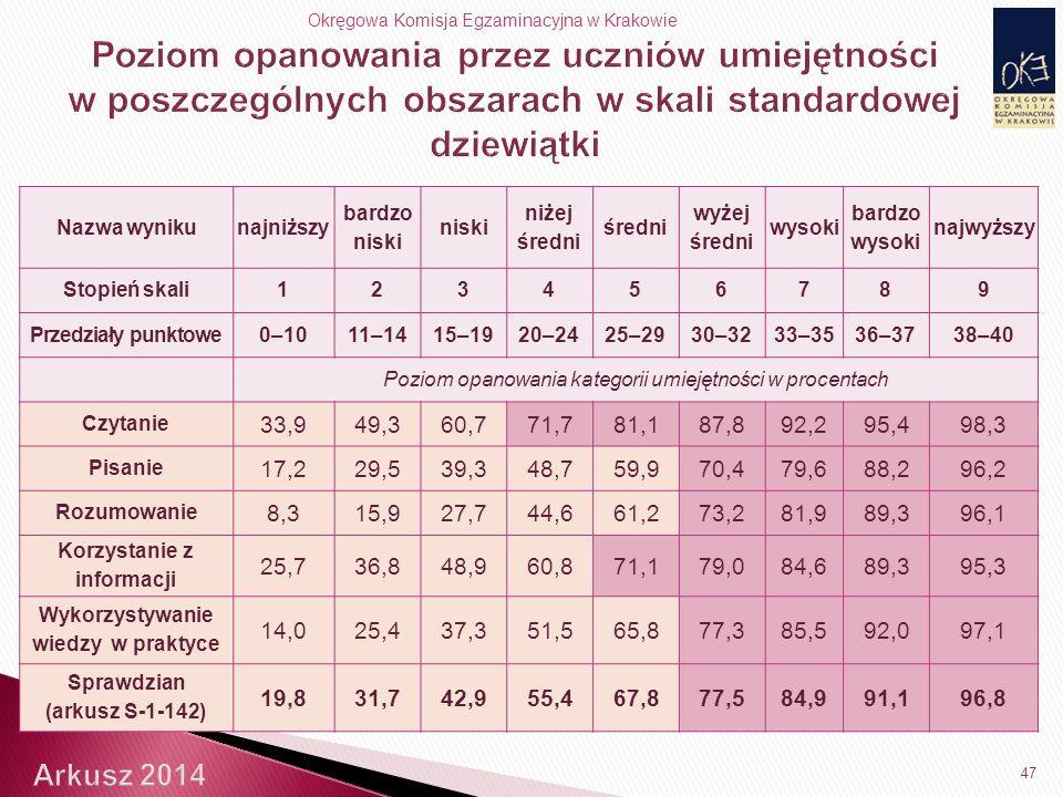 Okręgowa Komisja Egzaminacyjna w Krakowie 47 Nazwa wynikunajniższy bardzo niski niski niżej średni średni wyżej średni wysoki bardzo wysoki najwyższy Stopień skali123456789 Przedziały punktowe0–1011–1415–1920–2425–2930–3233–3536–3738–40 Poziom opanowania kategorii umiejętności w procentach Czytanie 33,949,360,771,781,187,892,295,498,3 Pisanie 17,229,539,348,759,970,479,688,296,2 Rozumowanie 8,315,927,744,661,273,281,989,396,1 Korzystanie z informacji 25,736,848,960,871,179,084,689,395,3 Wykorzystywanie wiedzy w praktyce 14,025,437,351,565,877,385,592,097,1 Sprawdzian (arkusz S-1-142) 19,831,742,955,467,877,584,991,196,8
