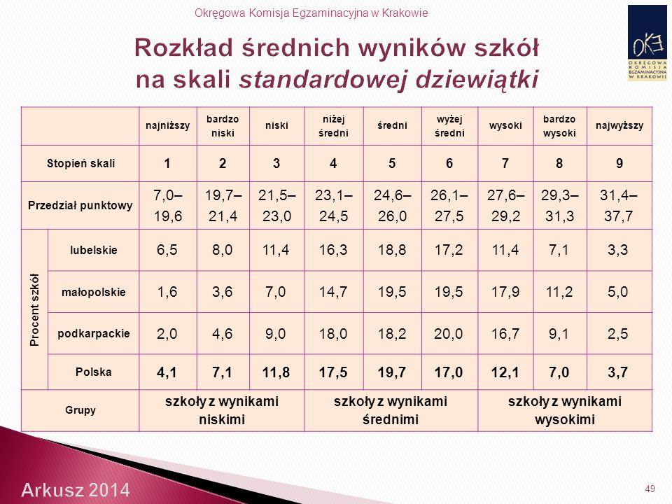 Okręgowa Komisja Egzaminacyjna w Krakowie 49 najniższy bardzo niski niski niżej średni średni wyżej średni wysoki bardzo wysoki najwyższy Stopień skali 123456789 Przedział punktowy 7,0– 19,6 19,7– 21,4 21,5– 23,0 23,1– 24,5 24,6– 26,0 26,1– 27,5 27,6– 29,2 29,3– 31,3 31,4– 37,7 Procent szkół lubelskie 6,58,011,416,318,817,211,47,13,3 małopolskie 1,63,67,014,719,5 17,911,25,0 podkarpackie 2,04,69,018,018,220,016,79,12,5 Polska 4,17,111,817,519,717,012,17,03,7 Grupy szkoły z wynikami niskimi szkoły z wynikami średnimi szkoły z wynikami wysokimi