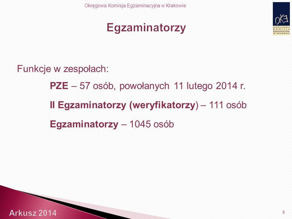 Okręgowa Komisja Egzaminacyjna w Krakowie Funkcje w zespołach: PZE – 57 osób, powołanych 11 lutego 2014 r.