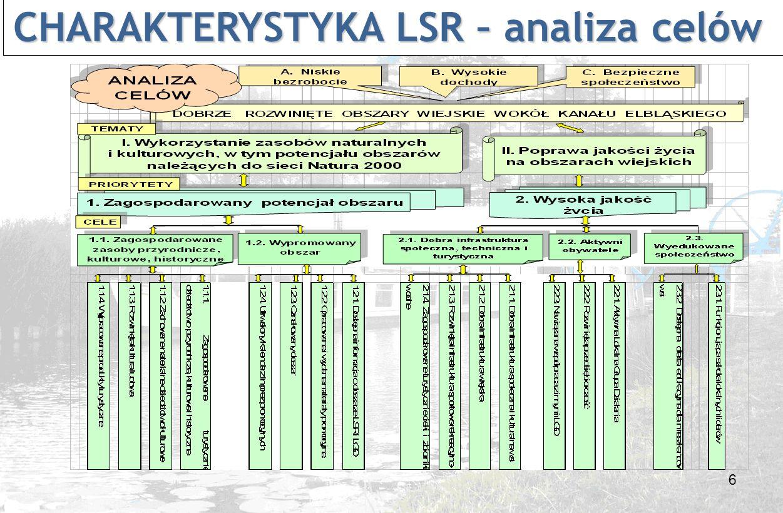 17 CHARAKTERYSTYKA LSR – kryteria oceny CHARAKTERYSTYKA LSR – kryteria oceny Lokalne kryteria oceny operacji: 6.