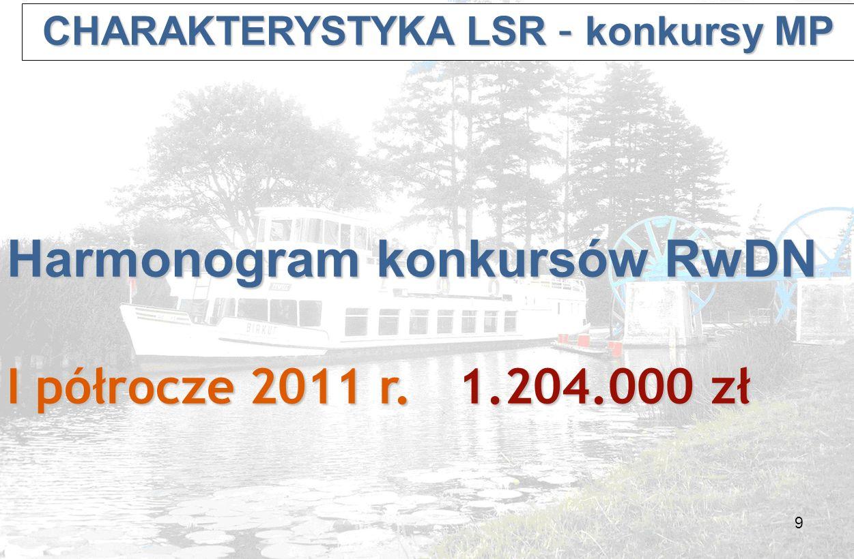 10 CHARAKTERYSTYKA LSR – konkursy MP CHARAKTERYSTYKA LSR – konkursy MP Harmonogram konkursów: I półrocze 2011 r.