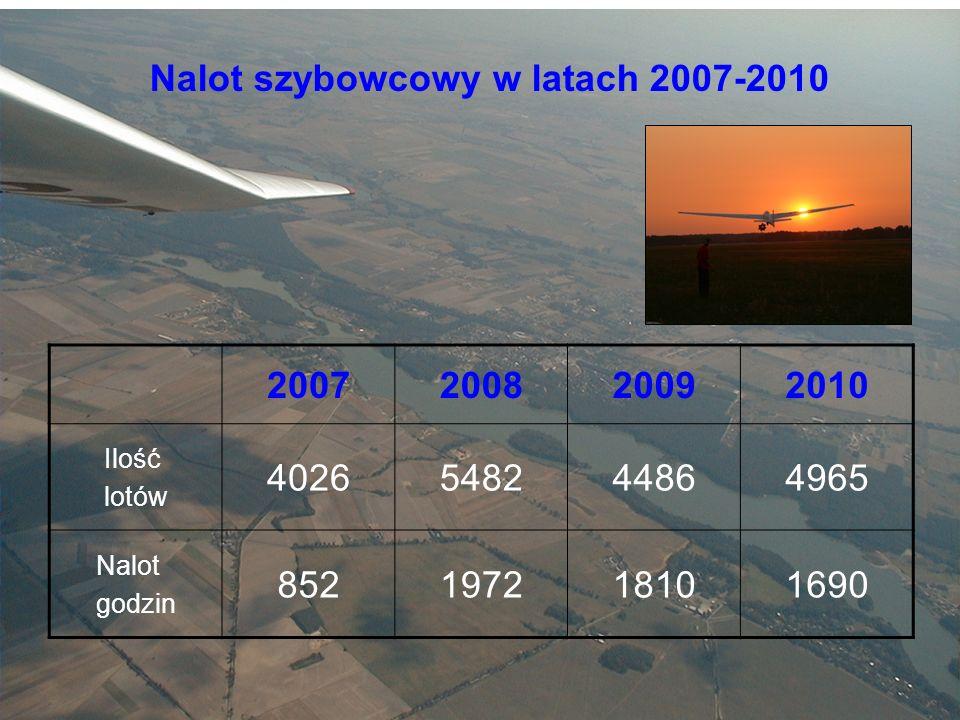 Nalot szybowcowy w latach 2007-2010 2007200820092010 Ilość lotów 4026548244864965 Nalot godzin 852197218101690