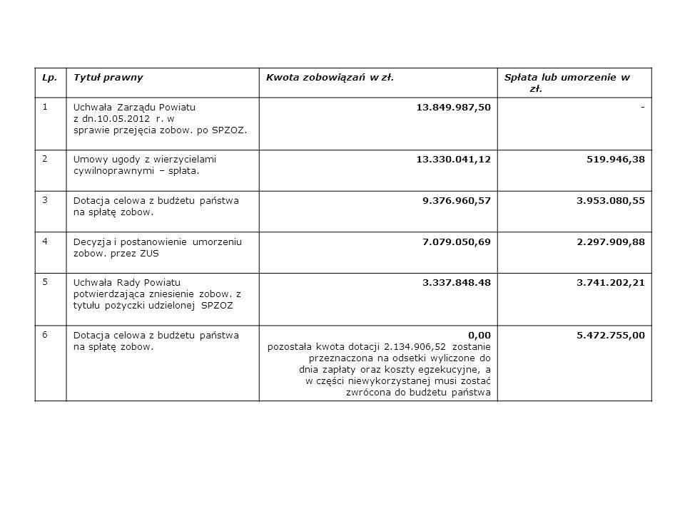 Lp.Tytuł prawnyKwota zobowiązań w zł.Spłata lub umorzenie w zł. 1 Uchwała Zarządu Powiatu z dn.10.05.2012 r. w sprawie przejęcia zobow. po SPZOZ. 13.8