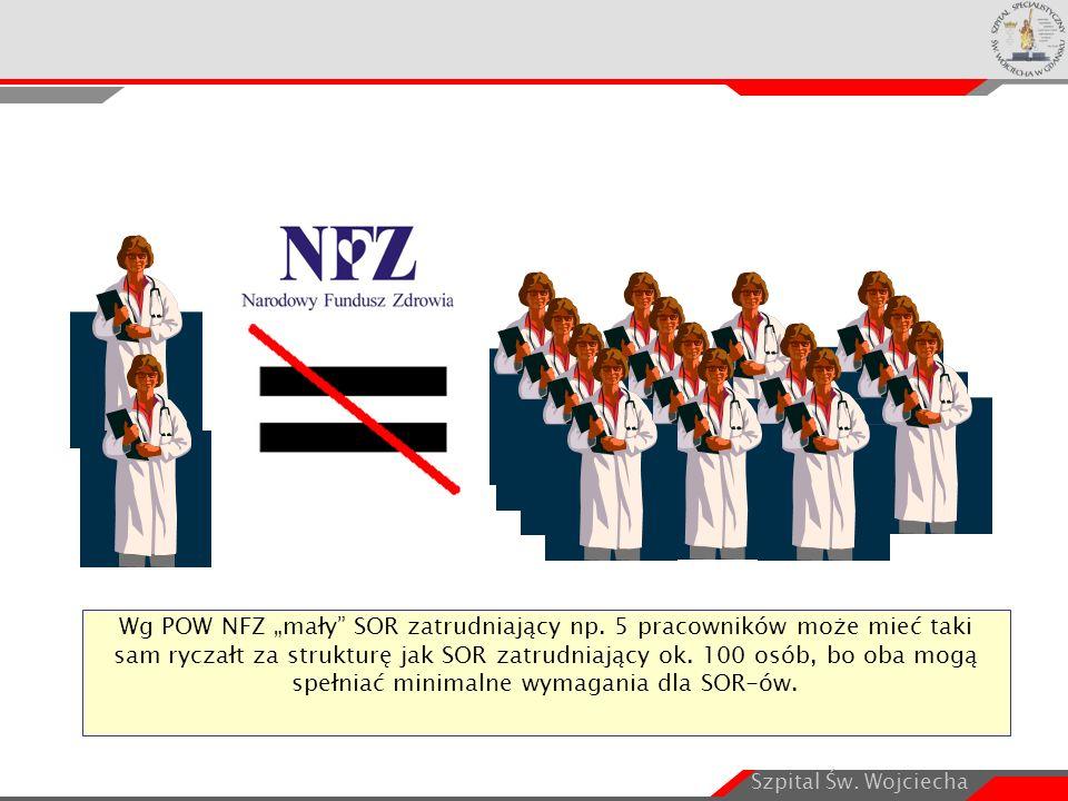 """Szpital Św. Wojciecha Wg POW NFZ """"mały"""" SOR zatrudniający np. 5 pracowników może mieć taki sam ryczałt za strukturę jak SOR zatrudniający ok. 100 osób"""