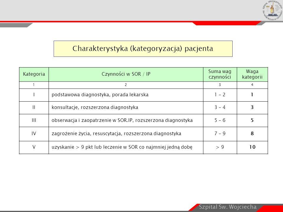 Szpital Św. Wojciecha Charakterystyka (kategoryzacja) pacjenta KategoriaCzynności w SOR / IP Suma wag czynności Waga kategorii 1234 Ipodstawowa diagno