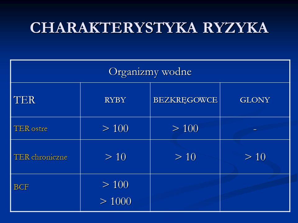 CHARAKTERYSTYKA RYZYKA Organizmy wodne TERRYBYBEZKRĘGOWCEGLONY TER ostre > 100 - TER chroniczne > 10 BCF > 100 > 1000