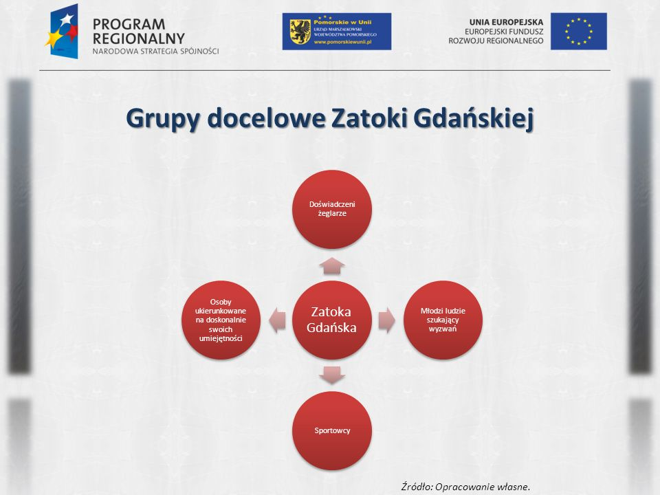Grupy docelowe Zatoki Gdańskiej Zatoka Gdańska Doświadczeni żeglarze Młodzi ludzie szukający wyzwań Sportowcy Osoby ukierunkowane na doskonalnie swoich umiejętności Źródło: Opracowanie własne.