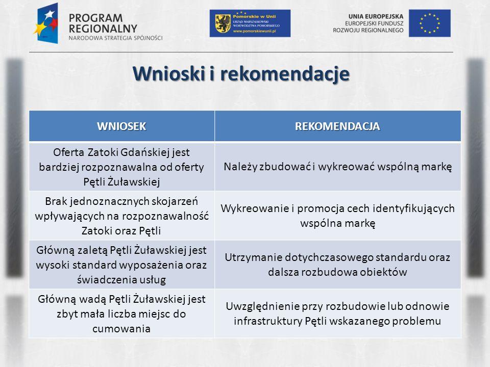 Wnioski i rekomendacje WNIOSEKREKOMENDACJA Oferta Zatoki Gdańskiej jest bardziej rozpoznawalna od oferty Pętli Żuławskiej Należy zbudować i wykreować
