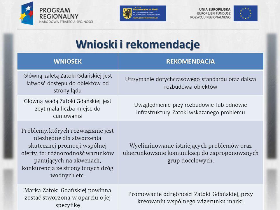 Wnioski i rekomendacje WNIOSEKREKOMENDACJA Główną zaletą Zatoki Gdańskiej jest łatwość dostępu do obiektów od strony lądu Utrzymanie dotychczasowego standardu oraz dalsza rozbudowa obiektów Główną wadą Zatoki Gdańskiej jest zbyt mała liczba miejsc do cumowania Uwzględnienie przy rozbudowie lub odnowie infrastruktury Zatoki wskazanego problemu Problemy, których rozwiązanie jest niezbędne dla stworzenia skutecznej promocji wspólnej oferty, to: różnorodność warunków panujących na akwenach, konkurencja ze strony innych dróg wodnych etc.