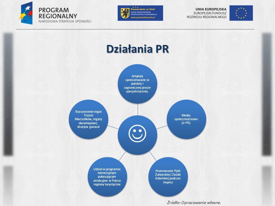 Działania PR Artykuły sponsorowane w polskiej i zagranicznej prasie specjalistycznej. Media społecznościowe (e-PR) Promowanie Pętli Żuławskiej i Zatok
