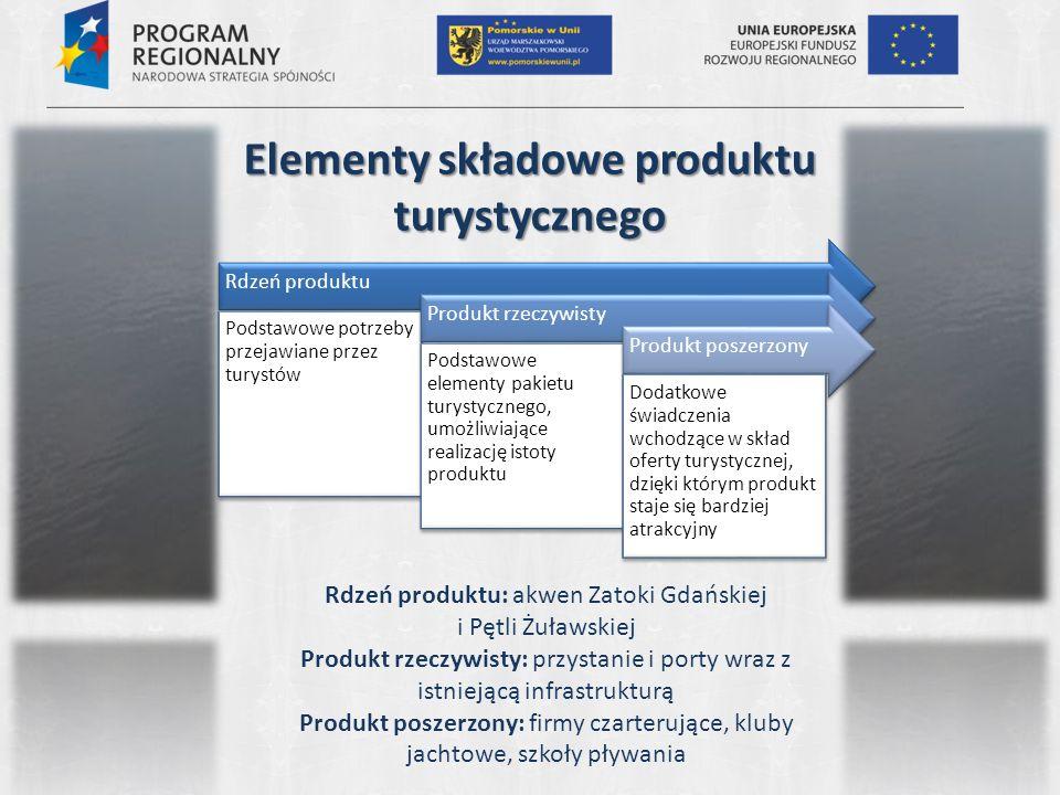 Elementy składowe produktu turystycznego Rdzeń produktu Podstawowe potrzeby przejawiane przez turystów Produkt rzeczywisty Podstawowe elementy pakietu