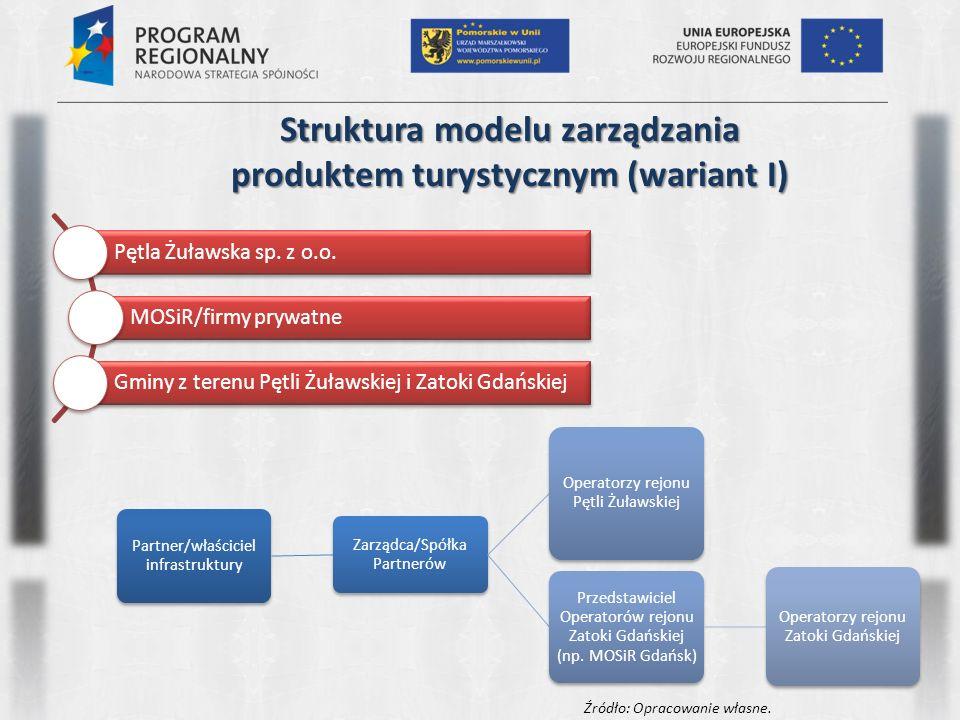 Struktura modelu zarządzania produktem turystycznym (wariant I) Pętla Żuławska sp. z o.o. MOSiR/firmy prywatne Gminy z terenu Pętli Żuławskiej i Zatok