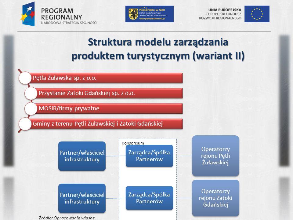 Konsorcjum Struktura modelu zarządzania produktem turystycznym (wariant II) Pętla Żuławska sp. z o.o. Przystanie Zatoki Gdańskiej sp. z o.o. MOSiR/fir