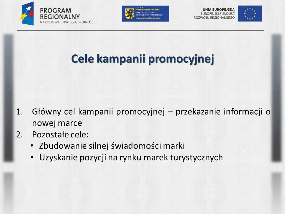 Cele kampanii promocyjnej 1.Główny cel kampanii promocyjnej – przekazanie informacji o nowej marce 2.Pozostałe cele: Zbudowanie silnej świadomości marki Uzyskanie pozycji na rynku marek turystycznych