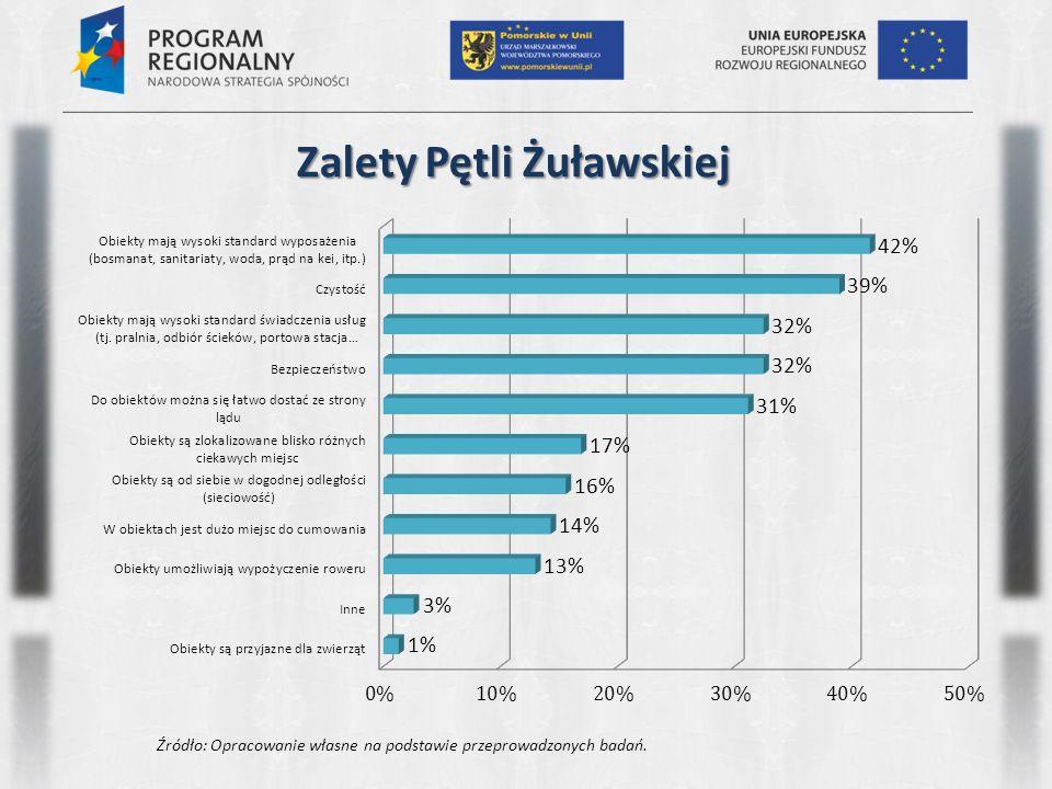 Zalety Zatoki Gdańskiej Źródło: Opracowanie własne na podstawie przeprowadzonych badań.