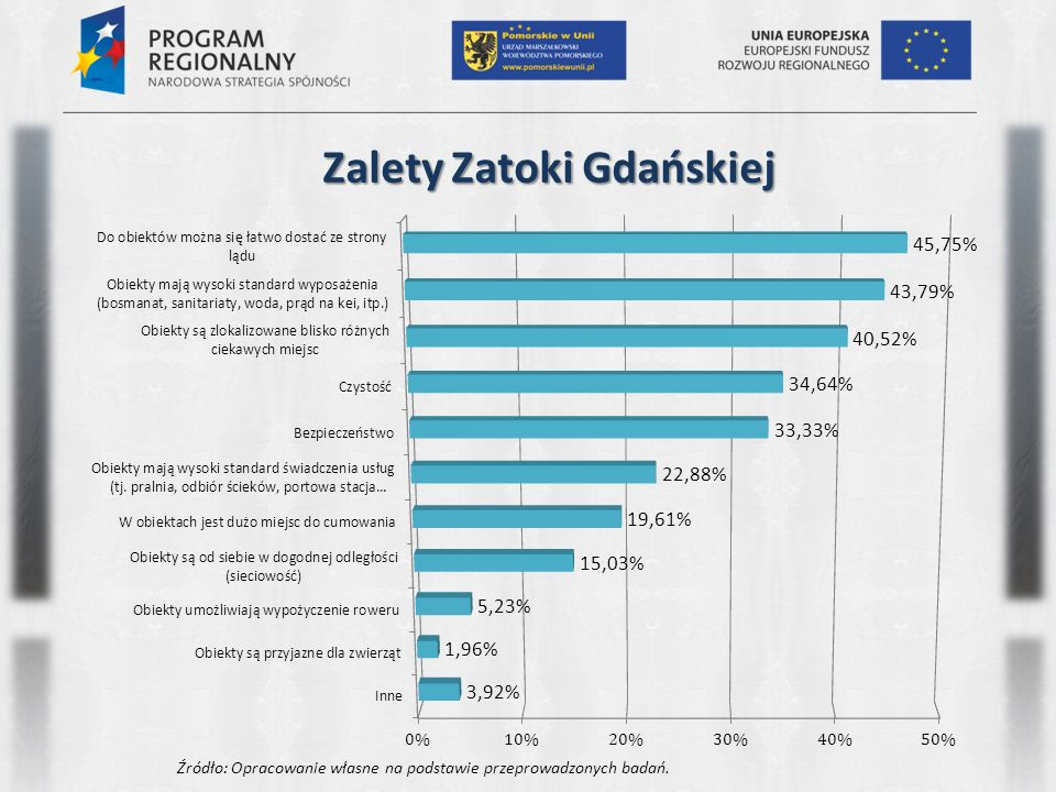 Bariery Pętli Żuławskiej Źródło: Opracowanie własne na podstawie przeprowadzonych badań.