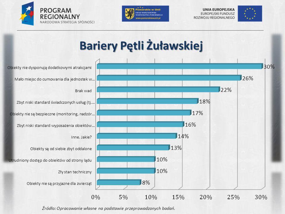 Bariery Zatoki Gdańskiej Źródło: Opracowanie własne na podstawie przeprowadzonych badań.