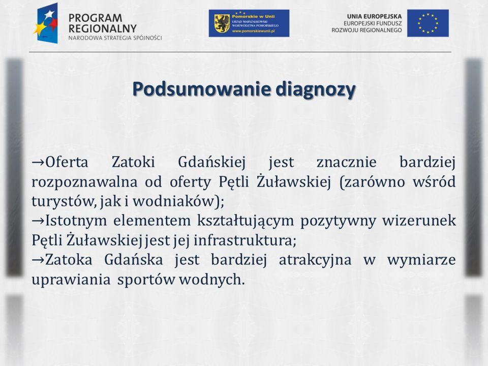 Podsumowanie diagnozy →Oferta Zatoki Gdańskiej jest znacznie bardziej rozpoznawalna od oferty Pętli Żuławskiej (zarówno wśród turystów, jak i wodniakó