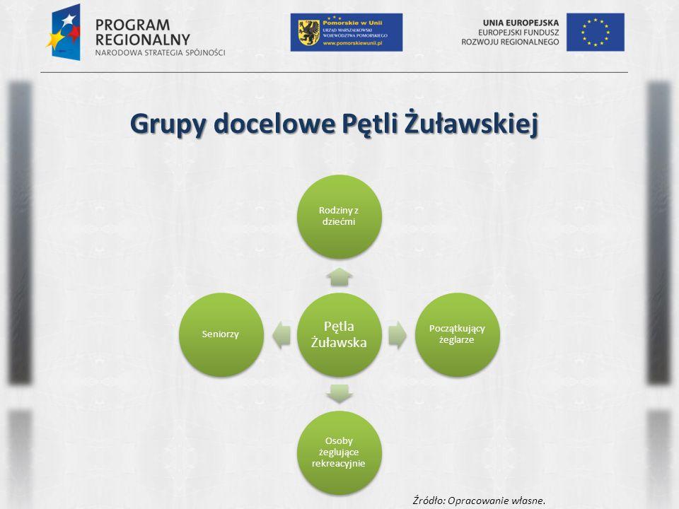 Strategia kreacji i promocji marki dla oferty turystycznej Pętli Żuławskiej i Zatoki Gdańskiej Część III Model zarządzania produktem turystycznym
