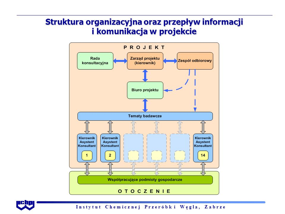 I n s t y t u t C h e m i c z n e j P r z e r ó b k i W ę g l a, Z a b r z e Struktura organizacyjna oraz przepływ informacji i komunikacja w projekci