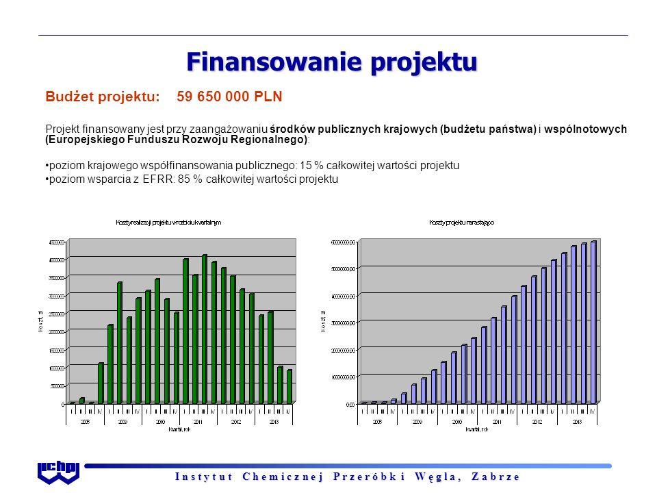 I n s t y t u t C h e m i c z n e j P r z e r ó b k i W ę g l a, Z a b r z e Finansowanie projektu Budżet projektu:59 650 000 PLN Projekt finansowany jest przy zaangażowaniu środków publicznych krajowych (budżetu państwa) i wspólnotowych (Europejskiego Funduszu Rozwoju Regionalnego): poziom krajowego współfinansowania publicznego: 15 % całkowitej wartości projektu poziom wsparcia z EFRR: 85 % całkowitej wartości projektu