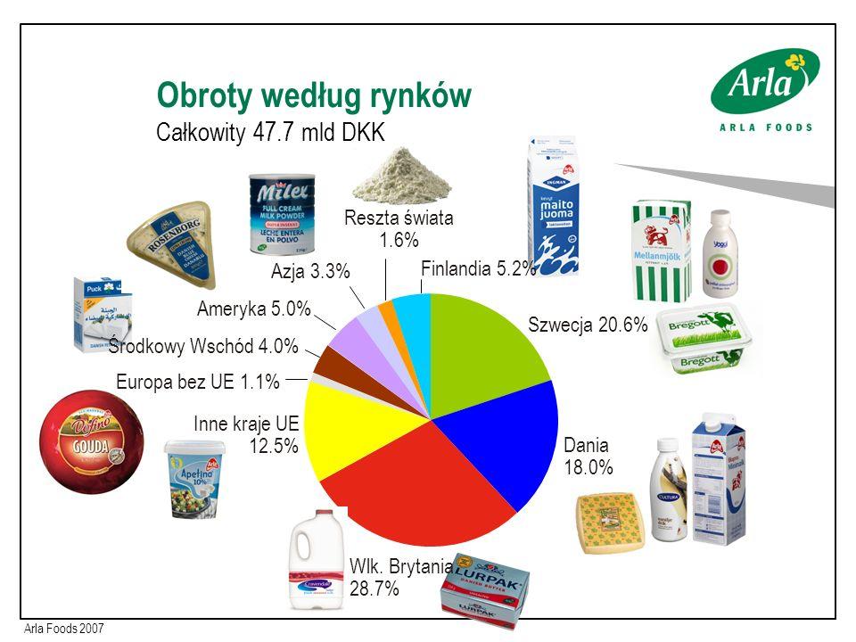 Obroty według rynków Całkowity 47.7 mld DKK Arla Foods 2007 Wlk. Brytania 28.7% Dania 18.0% Inne kraje UE 12.5% Środkowy Wschód 4.0% Reszta świata 1.6