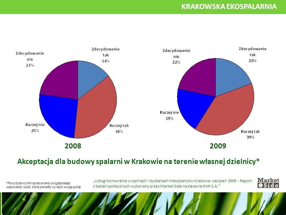 """KRAKOWSKA EKOSPALARNIA Akceptacja dla budowy spalarni w Krakowie na terenie własnej dzielnicy* """"Usługi komunalne w opiniach i budżetach mieszkańców Krakowa- sierpień 2009 - Raport z badań społecznych wykonany przez Market Side na zlecenie KHK S.A. 20082009 *Powyższe wyniki opracowano uwzględniając odpowiedzi osób, które potrafiły wyrazić swoją opinię"""