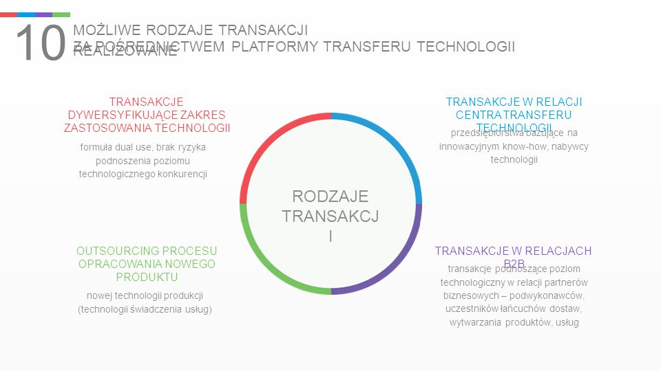 10 MOŻLIWE RODZAJE TRANSAKCJI REALIZOWANE ZA POŚREDNICTWEM PLATFORMY TRANSFERU TECHNOLOGII RODZAJE TRANSAKCJ I TRANSAKCJE W RELACJI CENTRA TRANSFERU T