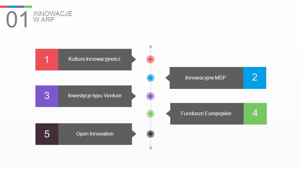 01 INNOWACJE W ARP 4 Fundusze Europejskie 2 Innowacyjne MŚP 1 Kultura Innowacyjności 3 Inwestycje typu Venture 5 Open Innovation