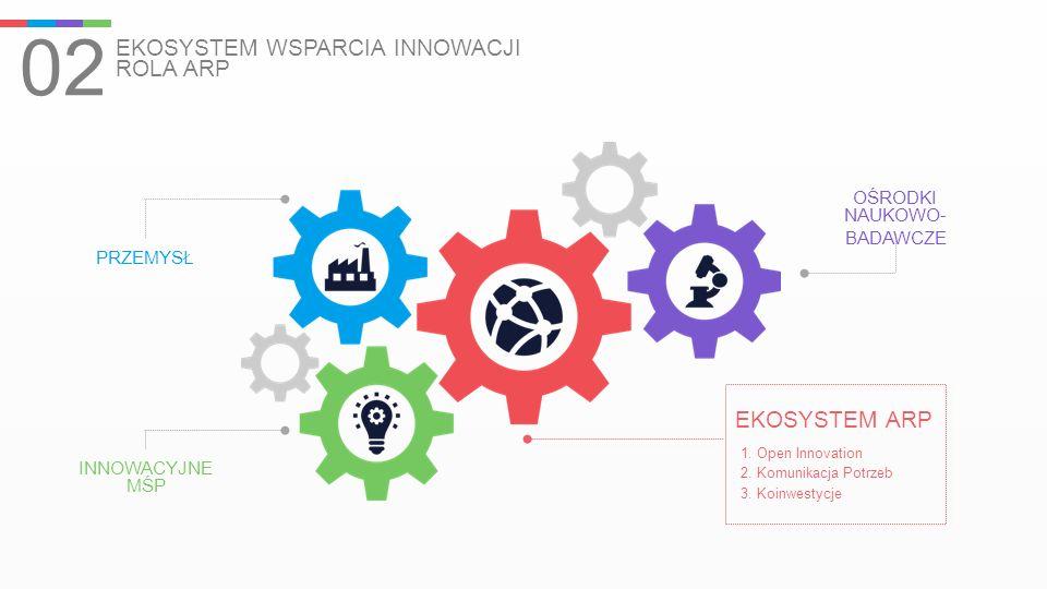 02 EKOSYSTEM WSPARCIA INNOWACJI ROLA ARP PRZEMYSŁ INNOWACYJNE MŚP EKOSYSTEM ARP 1. Open Innovation 2. Komunikacja Potrzeb 3. Koinwestycje OŚRODKI NAUK