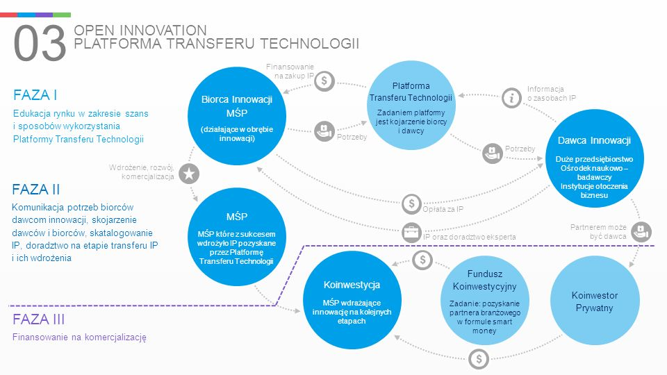 03 OPEN INNOVATION PLATFORMA TRANSFERU TECHNOLOGII Biorca Innowacji MŚP (działające w obrębie innowacji) Platforma Transferu Technologii Zadaniem plat