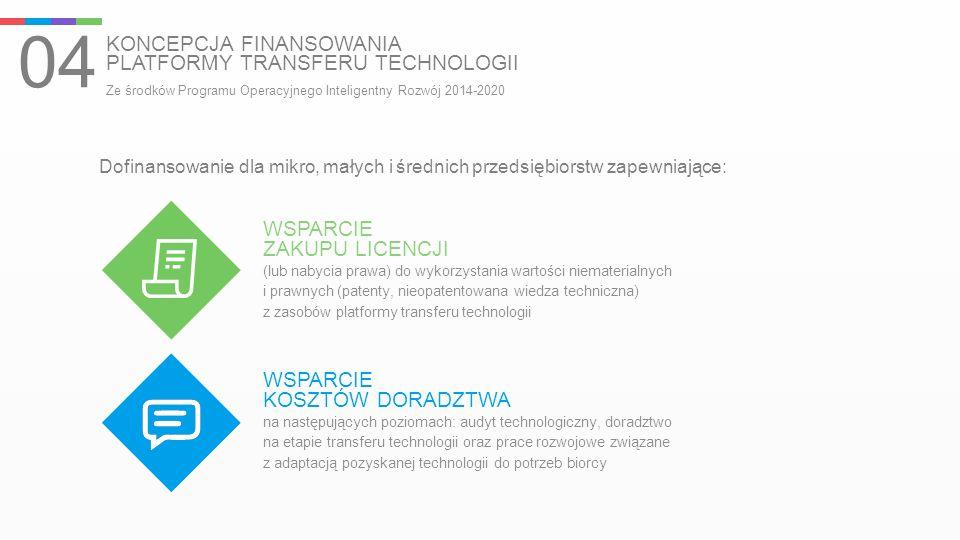 KONCEPCJA FINANSOWANIA PLATFORMY TRANSFERU TECHNOLOGII 04 Ze środków Programu Operacyjnego Inteligentny Rozwój 2014-2020 WSPARCIE ZAKUPU LICENCJI (lub