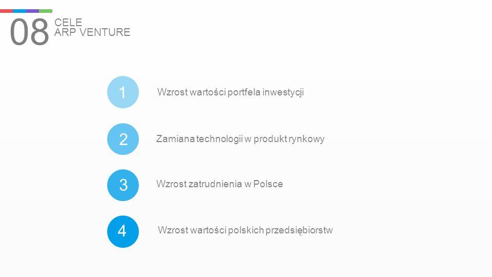 08 CELE ARP VENTURE 1 2 3 4 Wzrost wartości portfela inwestycji Zamiana technologii w produkt rynkowy Wzrost zatrudnienia w Polsce Wzrost wartości pol