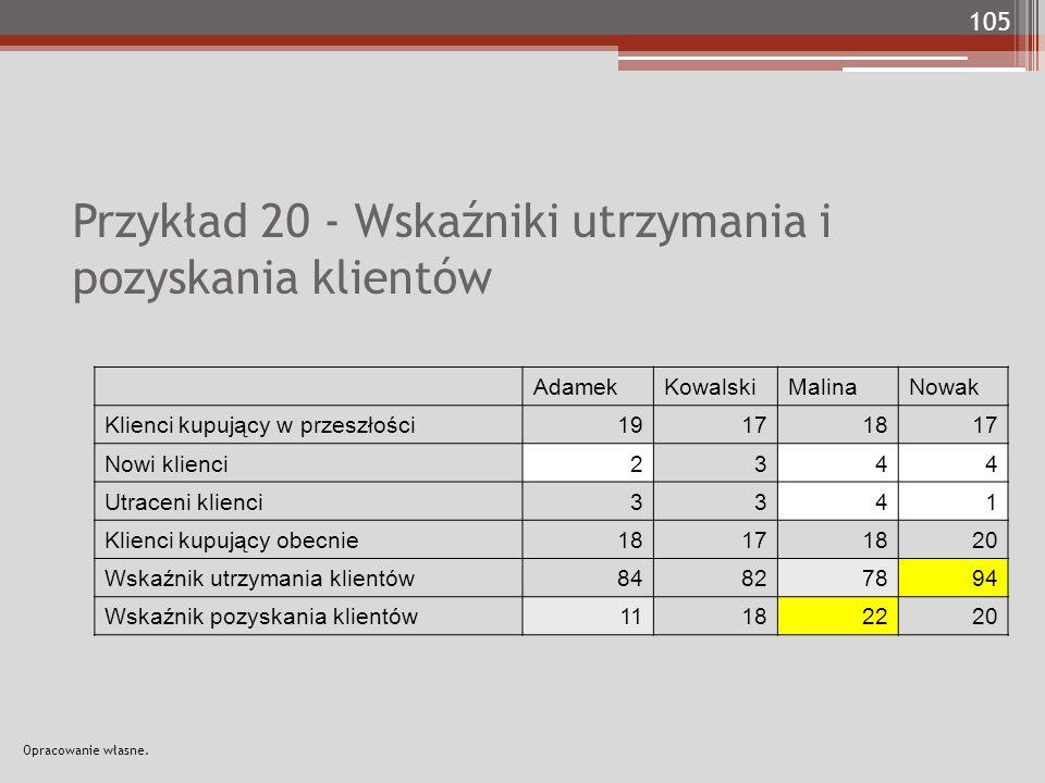 Przykład 20 - Wskaźniki utrzymania i pozyskania klientów AdamekKowalskiMalinaNowak Klienci kupujący w przeszłości19171817 Nowi klienci2344 Utraceni kl