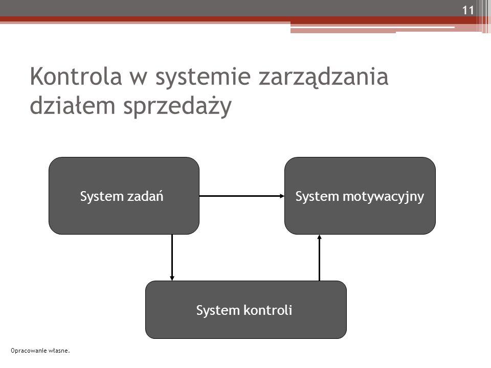 Kontrola w systemie zarządzania działem sprzedaży System zadań System motywacyjny System kontroli 11 Opracowanie własne.