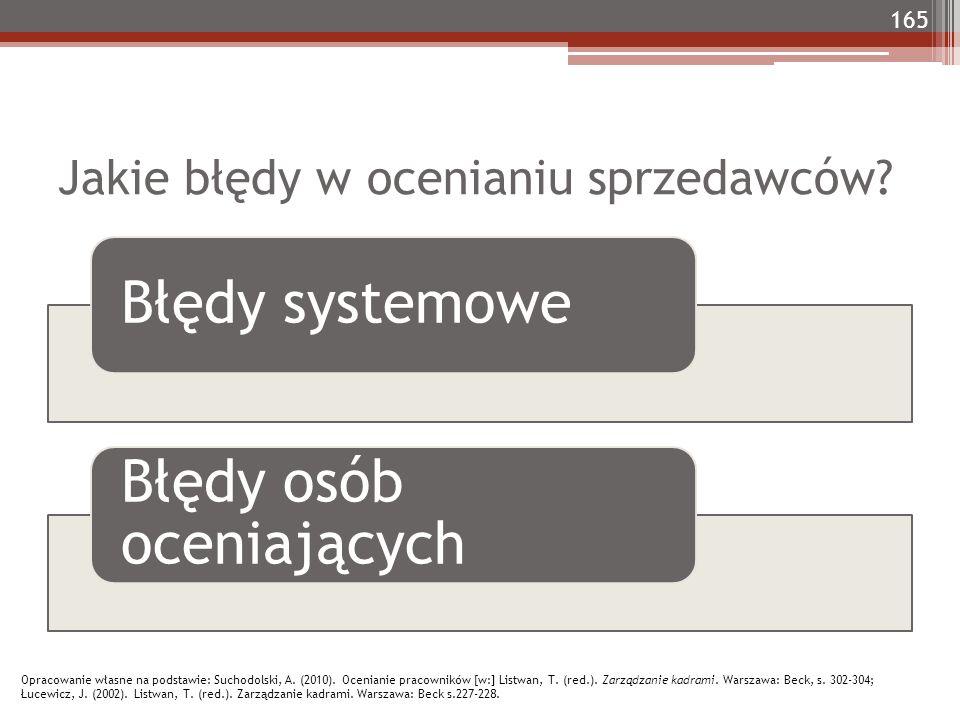 Jakie błędy w ocenianiu sprzedawców? 165 Błędy systemowe Błędy osób oceniających Opracowanie własne na podstawie: Suchodolski, A. (2010). Ocenianie pr