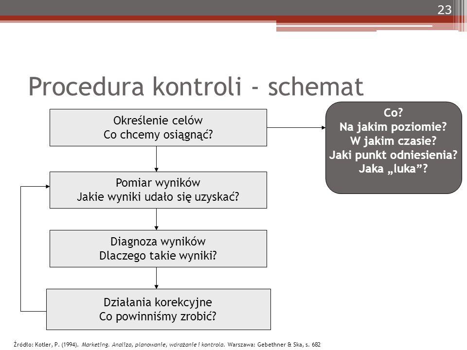 Procedura kontroli - schemat Określenie celów Co chcemy osiągnąć? Pomiar wyników Jakie wyniki udało się uzyskać? Diagnoza wyników Dlaczego takie wynik
