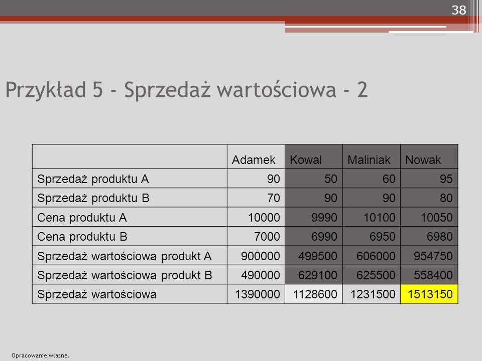 Przykład 5 - Sprzedaż wartościowa - 2 AdamekKowalMaliniakNowak Sprzedaż produktu A90506095 Sprzedaż produktu B7090 80 Cena produktu A10000999010100100