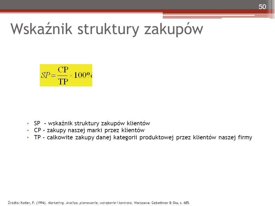 Wskaźnik struktury zakupów SP – wskaźnik struktury zakupów klientów CP – zakupy naszej marki przez klientów TP – całkowite zakupy danej kategorii prod