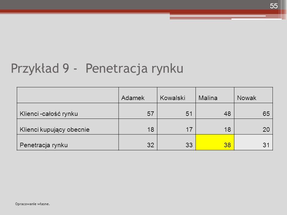 Przykład 9 - Penetracja rynku AdamekKowalskiMalinaNowak Klienci -całość rynku57514865 Klienci kupujący obecnie18171820 Penetracja rynku32333831 55 Opr