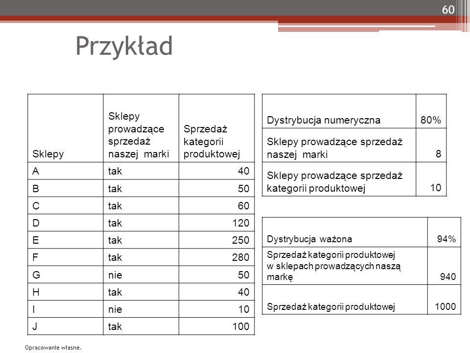 Przykład Sklepy Sklepy prowadzące sprzedaż naszej marki Sprzedaż kategorii produktowej Atak40 Btak50 Ctak60 Dtak120 Etak250 Ftak280 Gnie50 Htak40 Inie
