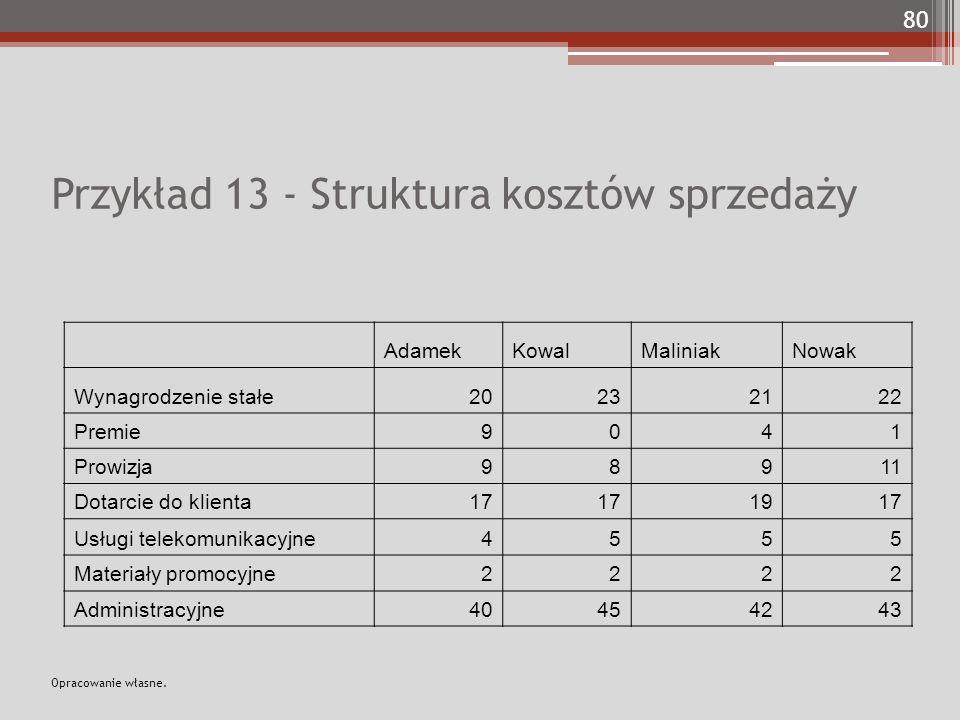 Przykład 13 - Struktura kosztów sprzedaży AdamekKowalMaliniakNowak Wynagrodzenie stałe20232122 Premie9041 Prowizja98911 Dotarcie do klienta17 1917 Usł