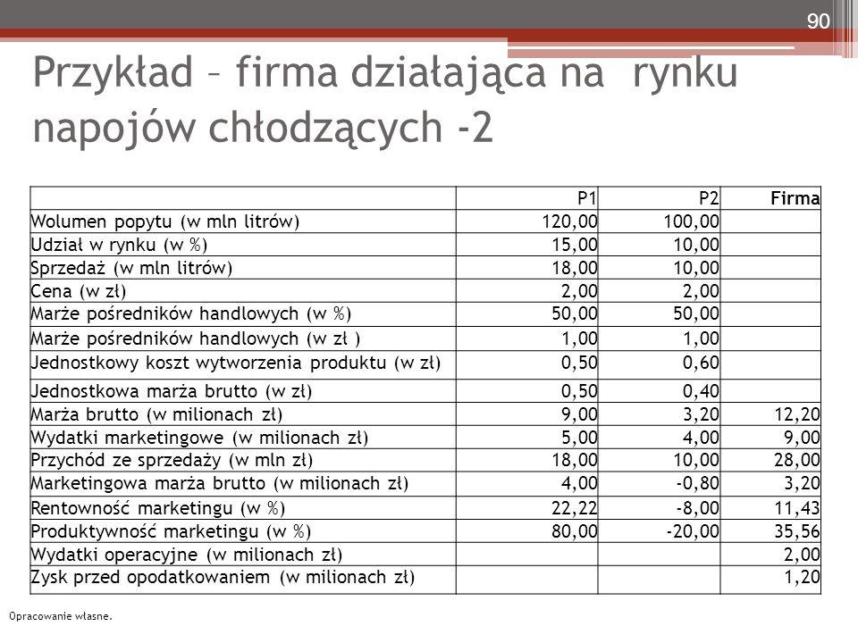 Przykład – firma działająca na rynku napojów chłodzących -2 90 Opracowanie własne. P1P2Firma Wolumen popytu (w mln litrów)120,00100,00 Udział w rynku