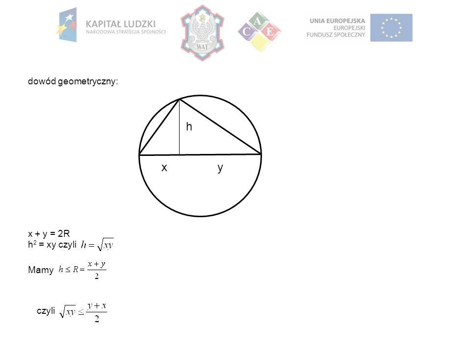 xy h dowód geometryczny: x + y = 2R h 2 = xy czyli Mamy czyli
