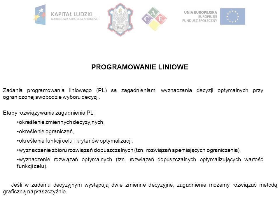 PROGRAMOWANIE LINIOWE Zadania programowania liniowego (PL) są zagadnieniami wyznaczania decyzji optymalnych przy ograniczonej swobodzie wyboru decyzji.