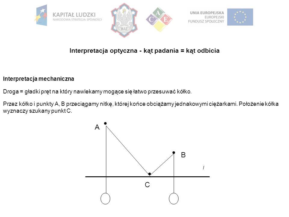 Interpretacja optyczna - kąt padania = kąt odbicia Interpretacja mechaniczna Droga = gładki pręt na który nawlekamy mogące się łatwo przesuwać kółko.