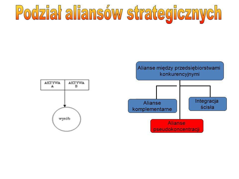 Alianse między przedsiębiorstwami konkurencyjnymi Alianse komplementarne Alianse pseudokoncentracji Integracja ścisła