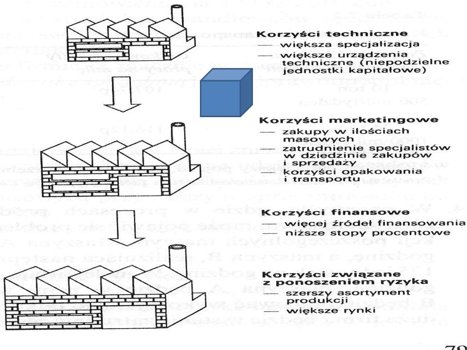 Ogólne, uniwersalne zasady zarządzania: Zasada podziału Zasada harmonii Zasada koncentracji Zasada optymalnej produkcji Harrington Emerson (1853-1931)
