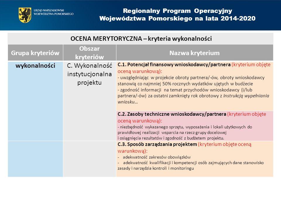 Grupa kryteriów Obszar kryteriów Nazwa kryterium wykonalnościC. Wykonalność instytucjonalna projektu C.1. Potencjał finansowy wnioskodawcy/partnera (k