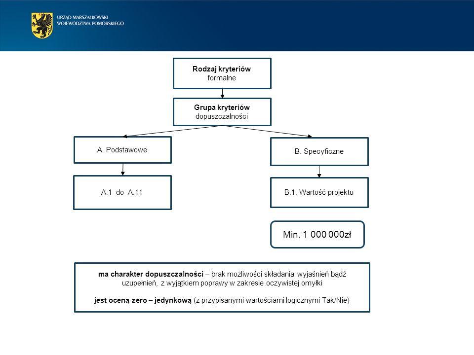 Rodzaj kryteriów formalne Grupa kryteriów dopuszczalności B. Specyficzne B.1. Wartość projektu A. Podstawowe Min. 1 000 000zł A.1 do A.11 ma charakter